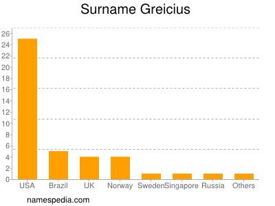Surname Greicius