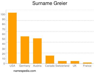 Surname Greier