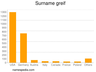 Surname Greif