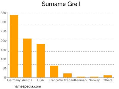 Surname Greil