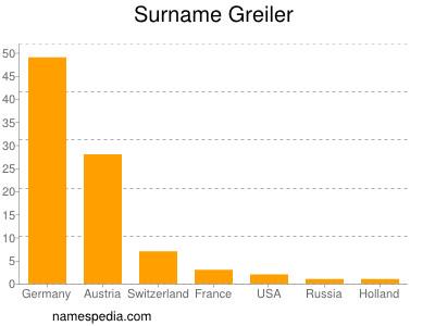 Surname Greiler