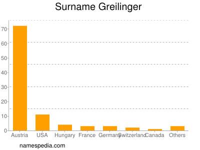 Surname Greilinger