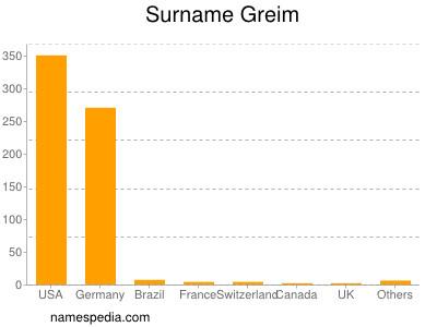 Surname Greim
