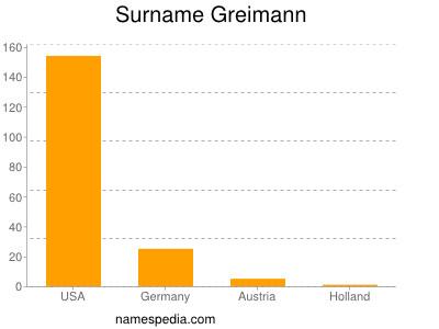 Surname Greimann