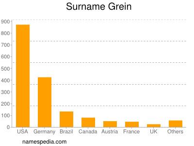 Surname Grein