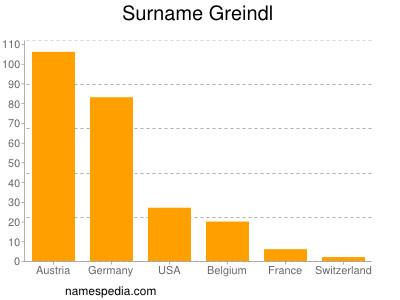 Surname Greindl