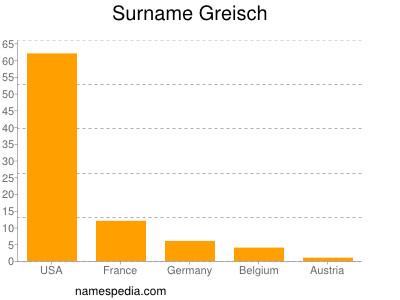 Surname Greisch