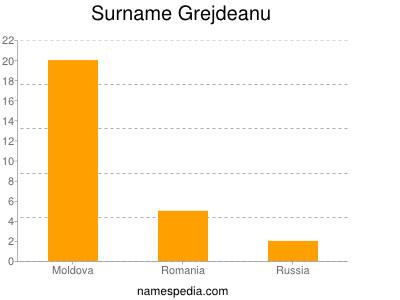Surname Grejdeanu