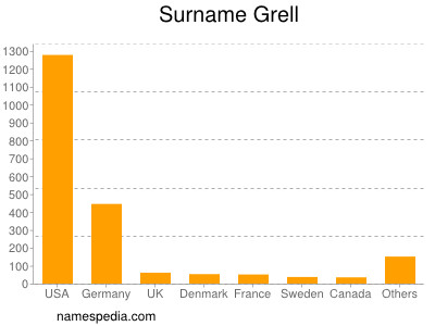 Surname Grell