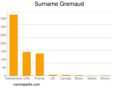 Surname Gremaud