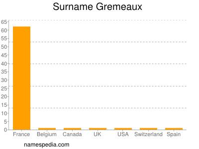Surname Gremeaux