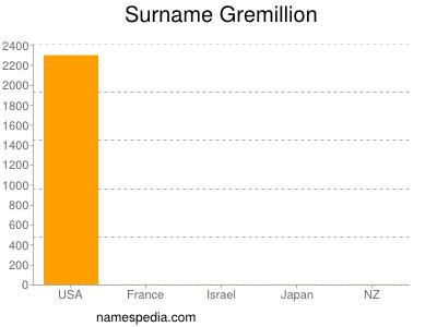 Surname Gremillion