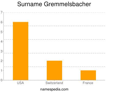 Surname Gremmelsbacher