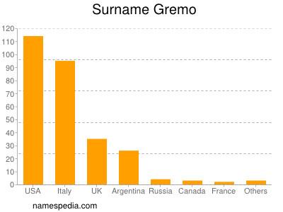 Surname Gremo