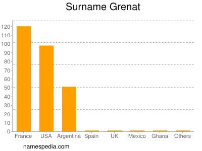 Surname Grenat