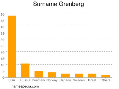 Surname Grenberg