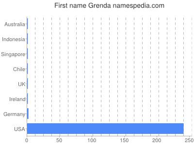 Given name Grenda