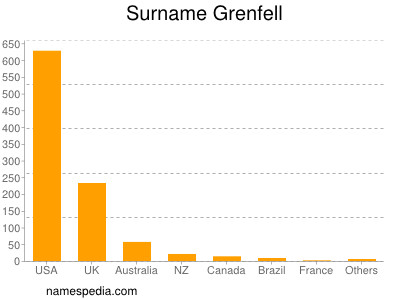 Surname Grenfell