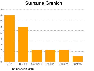 Surname Grenich