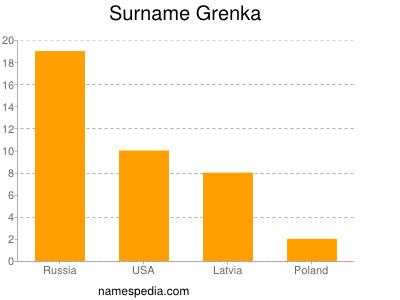 Surname Grenka