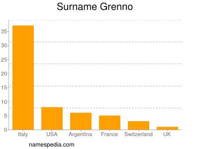 Surname Grenno