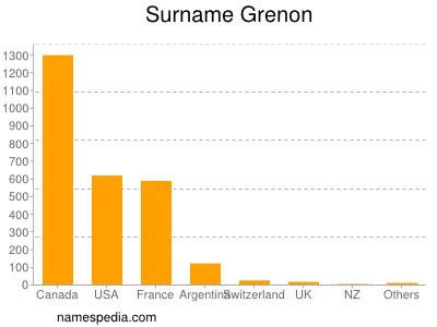 Surname Grenon