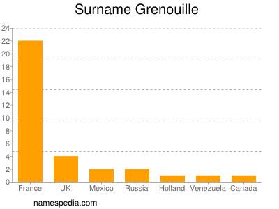 Surname Grenouille