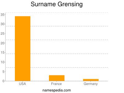 Surname Grensing