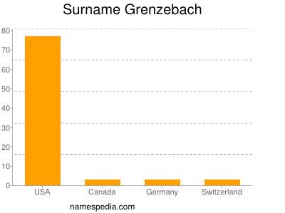 Surname Grenzebach