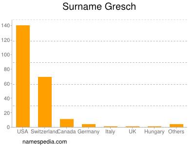 Surname Gresch