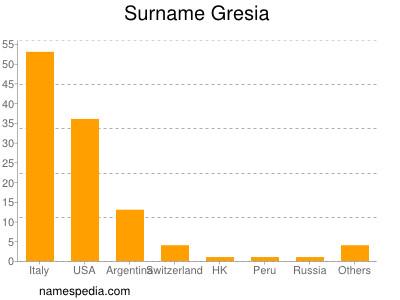 Surname Gresia