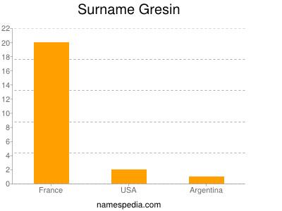 Surname Gresin