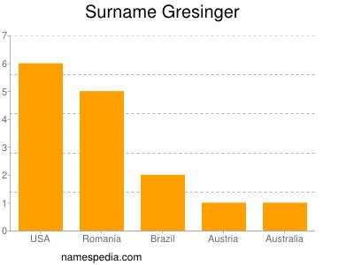 Surname Gresinger