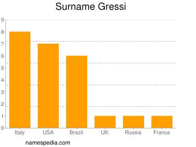 Surname Gressi