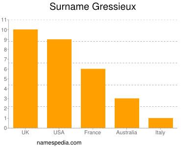 Surname Gressieux