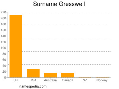 Surname Gresswell