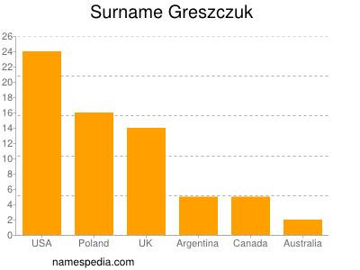 Surname Greszczuk