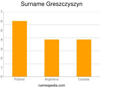 Surname Greszczyszyn