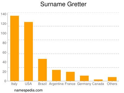 Surname Gretter