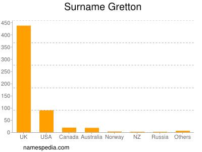 Surname Gretton