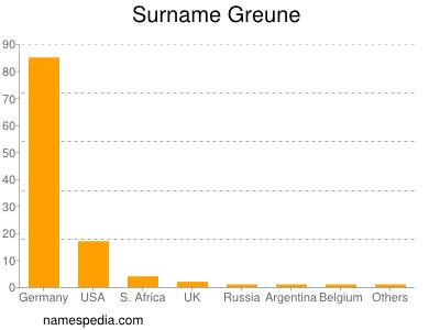 Surname Greune