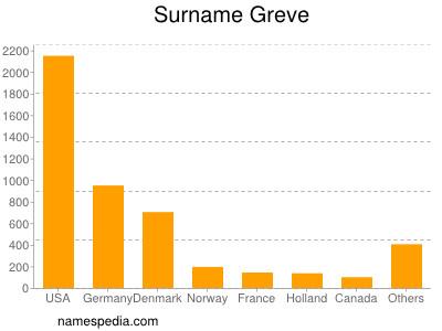 Surname Greve