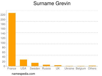 Surname Grevin