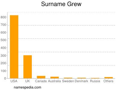 Surname Grew