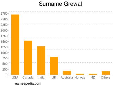 Surname Grewal