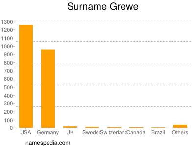 Surname Grewe