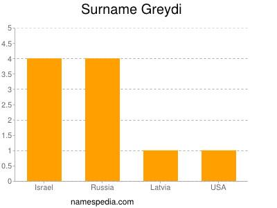 Surname Greydi