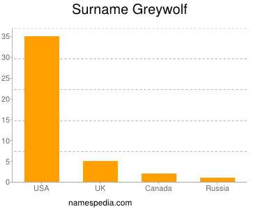 Surname Greywolf