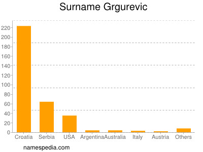 Surname Grgurevic