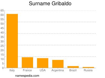 Surname Gribaldo